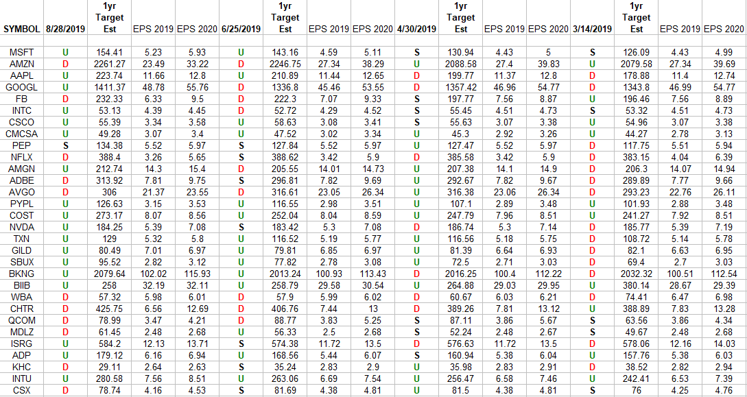 NASDAQ (top 30 weights) Earnings Estimates/Revisions - Hedge