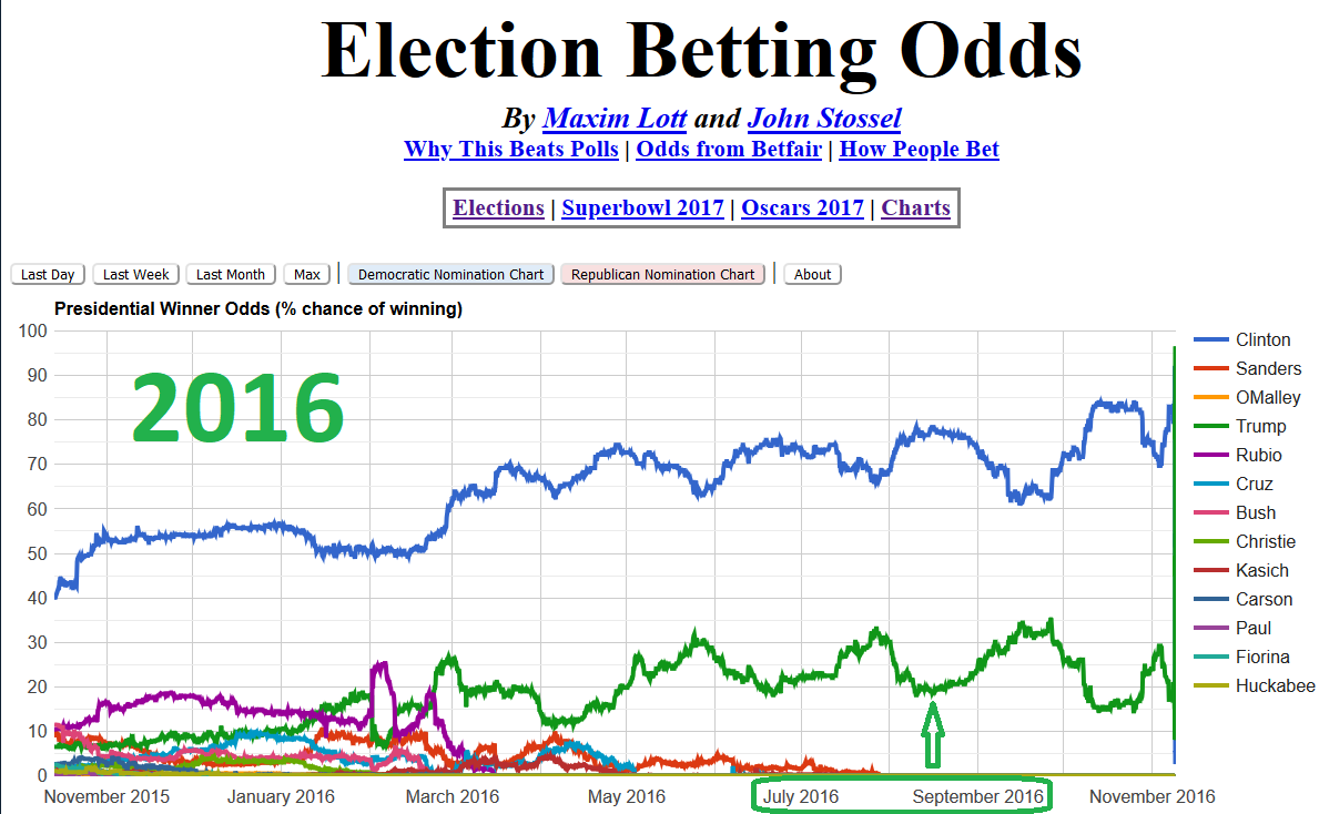 Election betting odds 2016 basketball betting tips and predictions for tomorrow